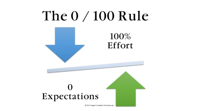 The 0 - 100 Rule (c)